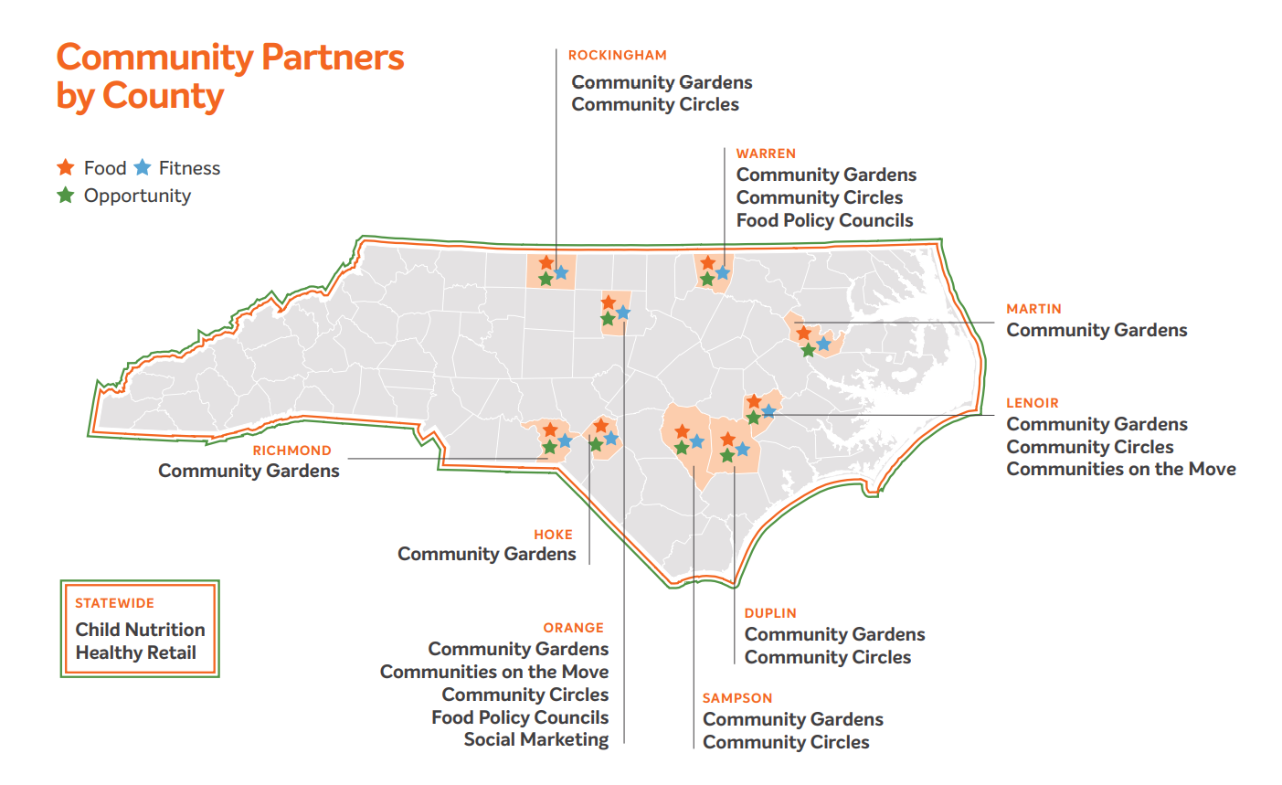 Map showing locations of FFORC projects in North Carolina. Child Nutrition and Healthy Retail are statewide projects. In Rockingham County: community gardens and community circles. In Warren County: community gardens, community circles, and food policy councils. In Martin County: community gardens. In Lenoir County: community gardens, community circles, and communities on the move. In Duplin County: community gardens and community circles. In Sampson County: community gardens and community circles. In Orange County, community gardens, community circles, communities on the move, food policy councils, and social marketing. In Hoke County: community gardens. In Richmond County: community gardens.