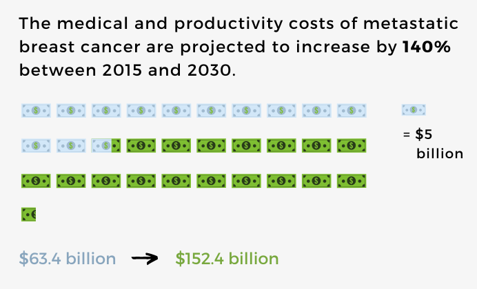 A chart showing an expected cost increase from $63.4 billion in 2015 to $152.4 billion in 2030. Title: The medical and productivity costs of metastatic breast cancer are projected to increase by 140% between 2015 and 2030